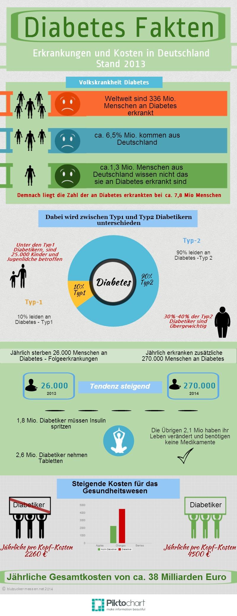 Diabetes Zahlen und Fakten für Deutschland