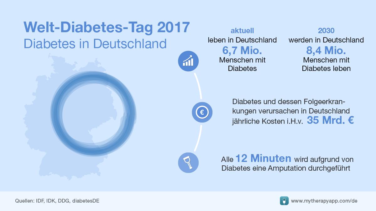 Welt-Diabetes-Tag-2017-Infografik-Deutschland